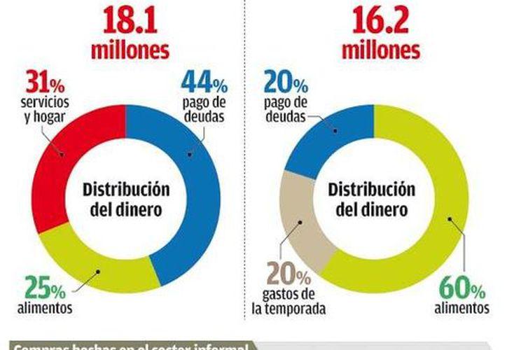 A diferencia de 2012, en el que los aguinaldos de los mexicanos sirvieron más bien para pagar deudas, en 2013 han servido para sobre todo comprar alimentos, según la UNAM. (Milenio)