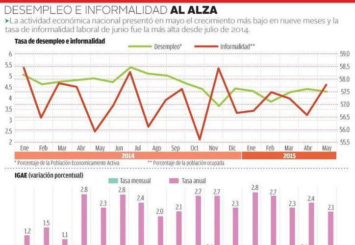 Mientras que en junio en México hubo una caída en el sector industrial hubo avances en producción agropecuaria y servicios. (Milenio)