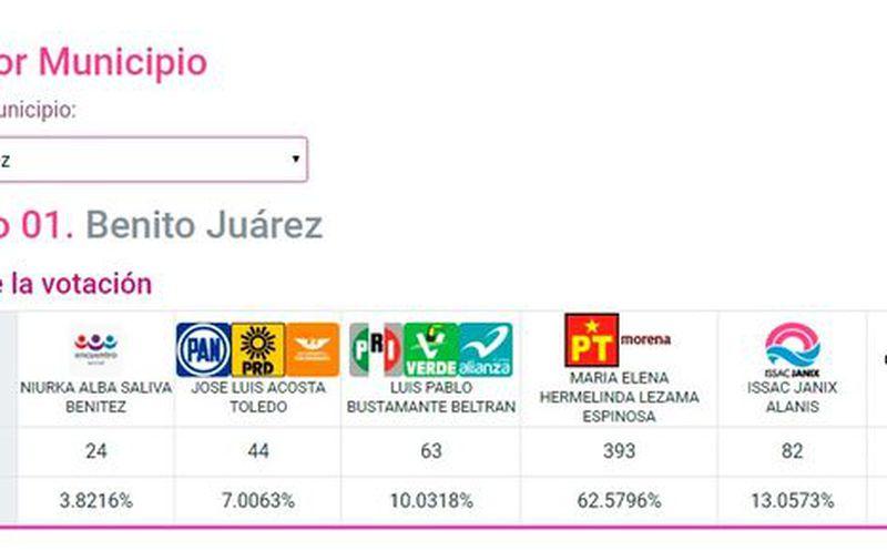 En puntaje, Morena y PT se muestran con 393 puntos, seguidos del PRI, Partido Verde y Nueva Alianza cuentan con 63 puntos. (SIPSE)