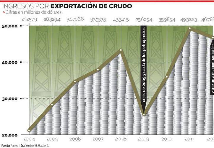 Ingresos por exportación de crudo. (Milenio)