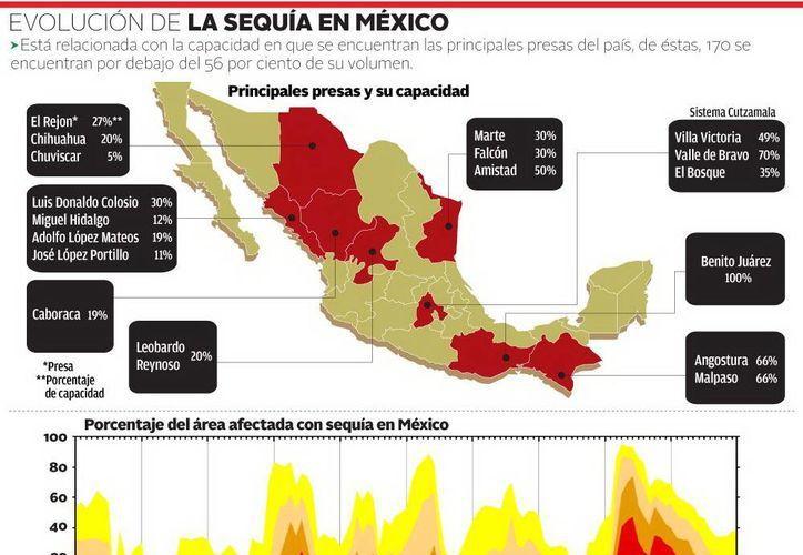 Crítica, la situación de las presas nacionales. (Milenio)