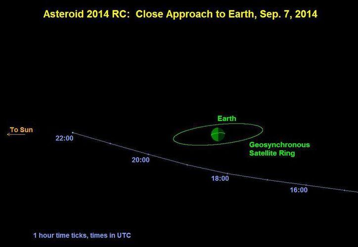Los astrónomos prevén que la órbita del 2014 RC lo traigan de regreso a la Tierra en un futuro. (jpl.nasa.gov)