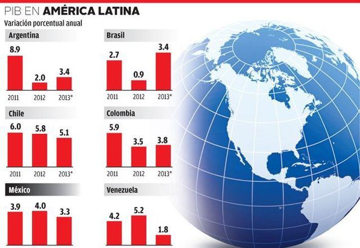 Producto Interno Bruto en America Latina. (Milenio)
