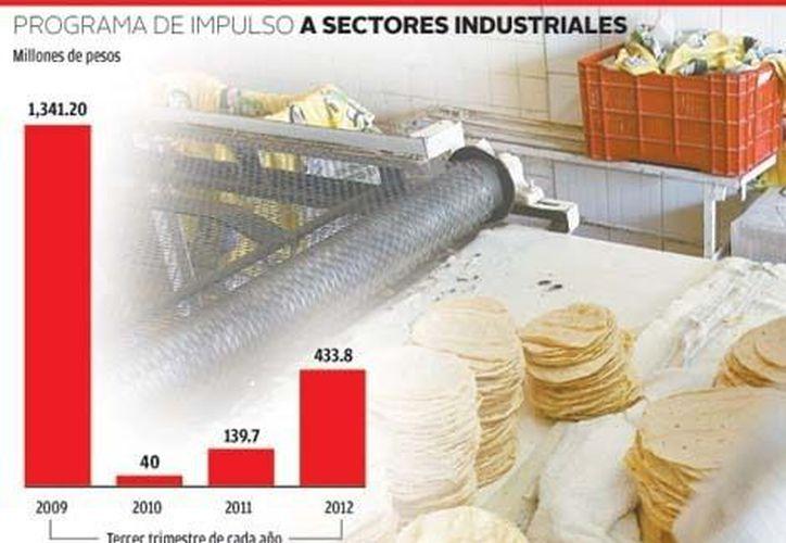 Programa de impulso a sectores industriales. (Mileno)