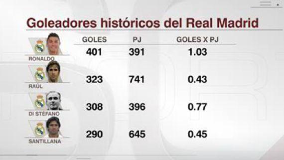 La falla de Cristiano Ronaldo que evitó su triplete ante el Celta