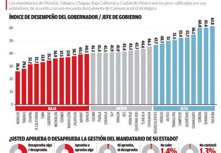 Las 10 entidades en las que no recomiendan vivir son Puebla, Michoacán, Tamaulipas, Morelos, Ciudad de México, Zacatecas, Estado de México, Veracruz, Guerrero y Tabasco. (Milenio)