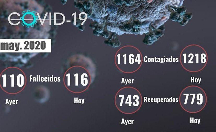 Este martes, las autoridades de salud reportaron la muerte de 6 personas en Yucatán. (Foto: IMSS)