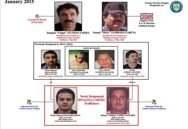 Félix Beltrán y Limón Sánchez, en el recuadro rojo, fueron incluidos en la lista de narcotraficantes importantes en Estados Unidos. (treasury.gov)