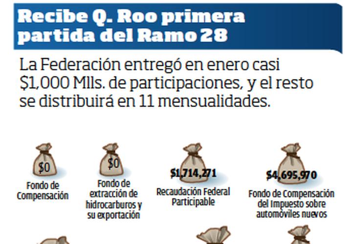 La Federación entregó en enero casi $1,000 Mlls. de participaciones, y el resto se distribuirá en 11 mensualidades.