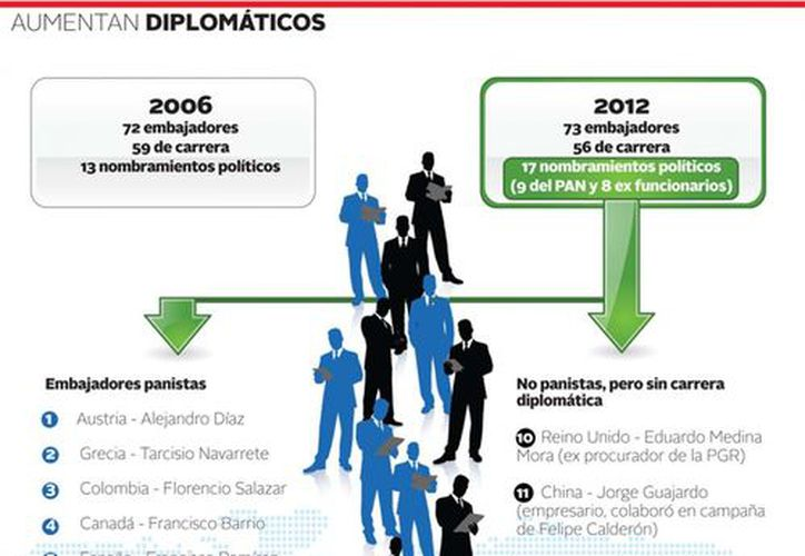 Aumentan diplomáticos 'políticos'. (Milenio)