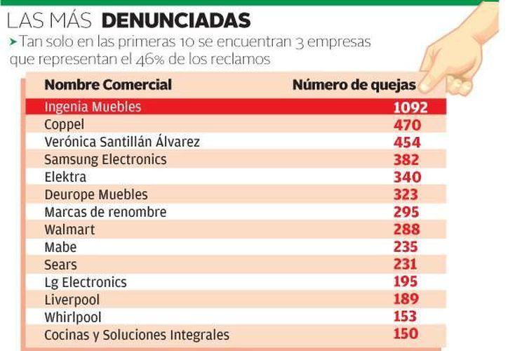 Se detectó que la firma Ingenia Muebles no entrega los productos o no cumple con los plazos y se niega a hacer devoluciones de dinero. (Milenio)