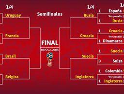 Los cuartos: 4 campeones y 4 soñadores