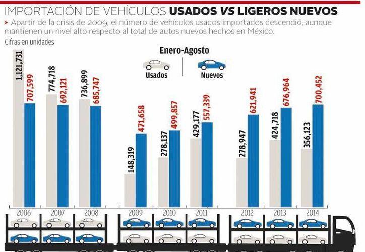 El 95 % de la importación de autos usados es bajo la figura del amparo, por lo que la decisión de la Suprema Corte se transmitirá a todas las cortes. (Milenio)