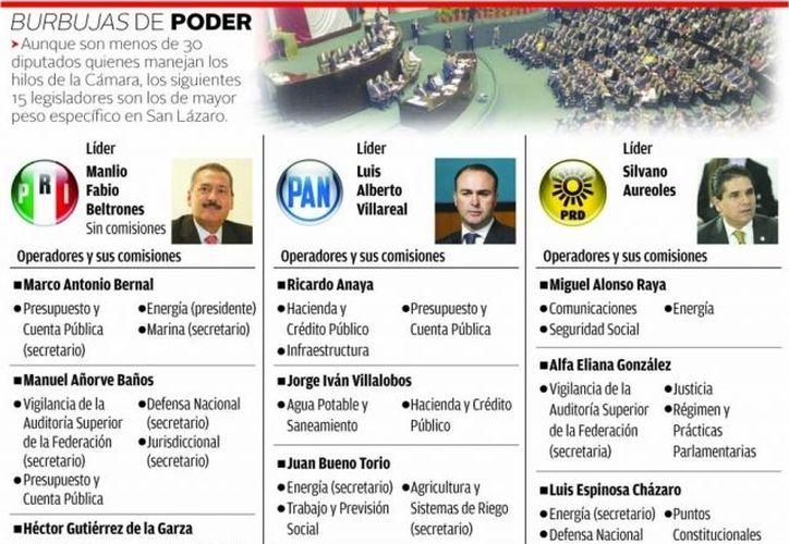 """Las """"burbujas de poder"""" en la Cámara de Diputados. (Imagen de Milenio)"""