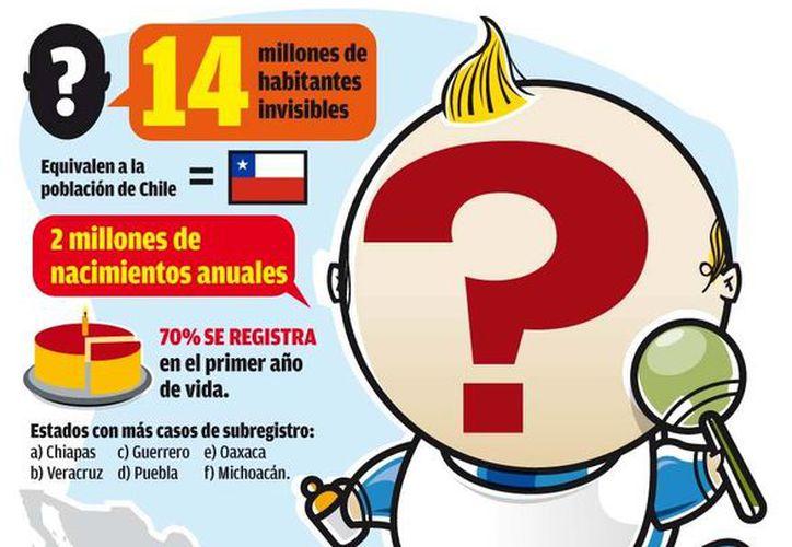 El total de las personas que no cuentan con ninguna identificación oficial en México equivale al número de todas las que viven en Chile. (Milenio)
