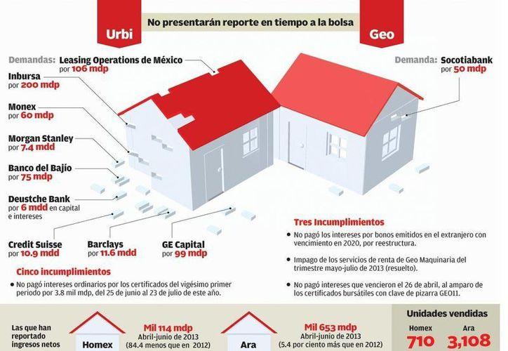 La cifras reportadas hunden a Homex, al registrar una pérdida neta de 10 mil 150 millones de pesos al segundo trimestre del año. (Milenio)