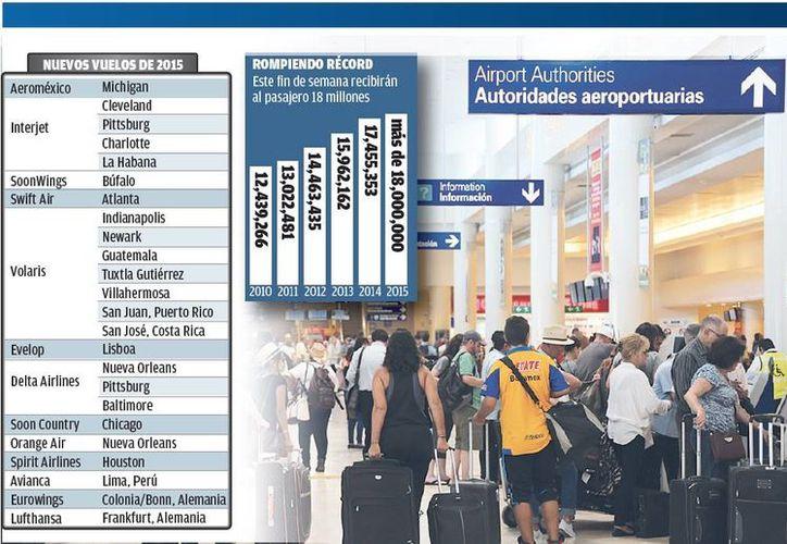 Aeropuerto registra récord en arribo de pasajeros. (Israel Leal/SIPSE)