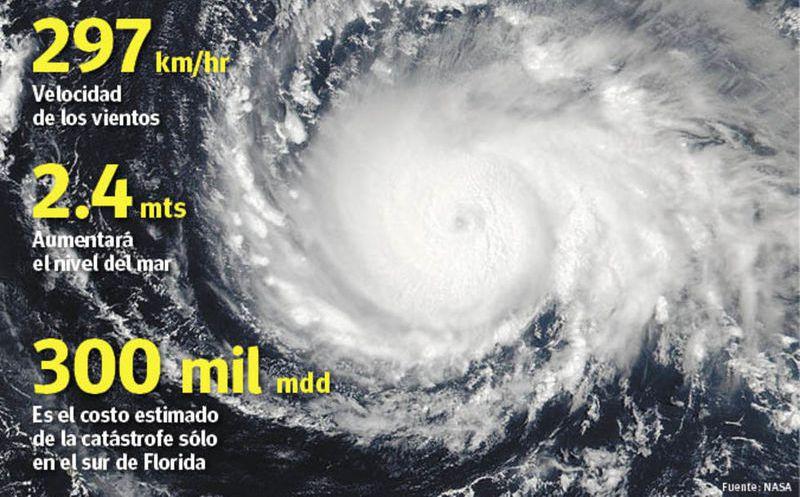 #Fotos El paso devastador de Irma en el Caribe