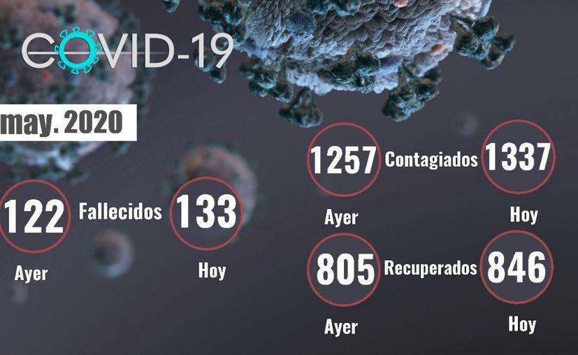 Este jueves la Secretaría de Salud de Yucatán dio a conocer la muerte de 11 pacientes por coronavirus. (Novedades Yucatán)