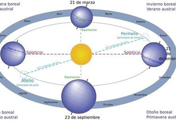 La velocidad orbital de un planeta será menor, a mayor distancia del Sol. (Europa Press)