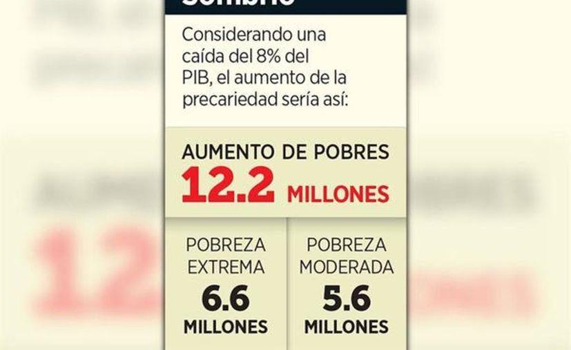 La contracción económica que ya está generando la pandemia del Covid-19 podría incorporar a 12.2 millones de mexicanos a la pobreza , afirma estudio del Centro de Estudios Educativos y Sociales. (Foto: Reforma).