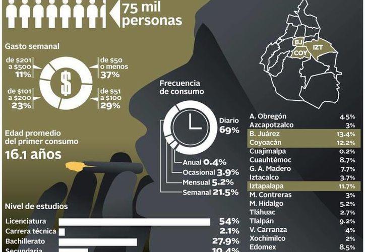 Una investigación reciente señala que 9 de cada 10 drogadictos del DF prefieren la marihuana. (Gráfica Milenio)