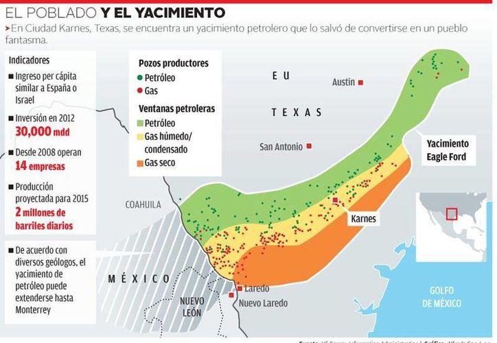 En esta gráfica se aprecia de qué manera ha mejorado la vida en Ciudad Karnes a partir del descubrimiento de yacimientos petrolíferos. (Milenio)