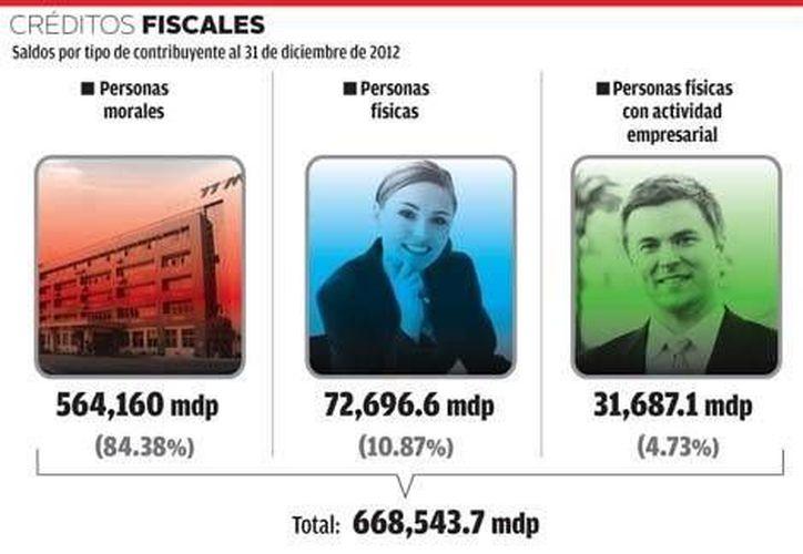 Créditos fiscales. (Milenio)