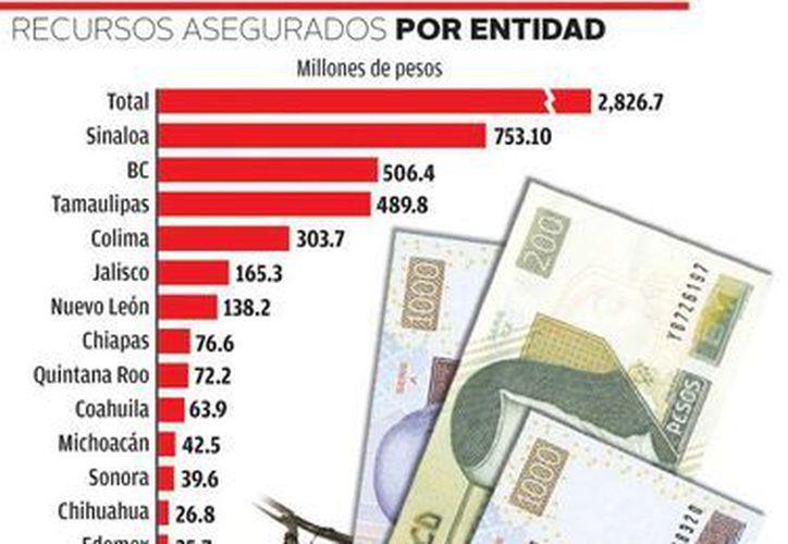 Un caso curioso se dio en Querétaro, pues la Sedena únicamente decomisó 16 dólares desde el año 2000. (Sedena)
