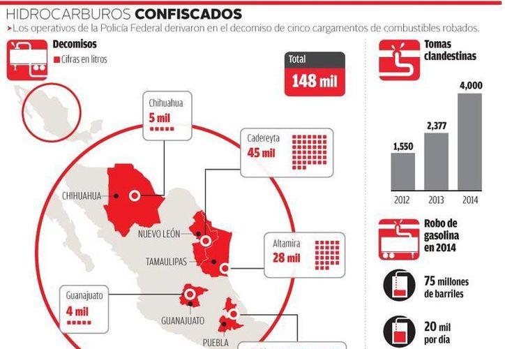 En solo cuatro días la Policía Federal recuperar 148 mil litros de combustible robado a Pemex. (Milenio)