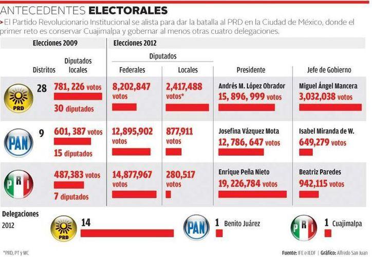 El primer reto del PRI en las elecciones intermedias del DF es conservar Cuajimalpa. (Milenio)