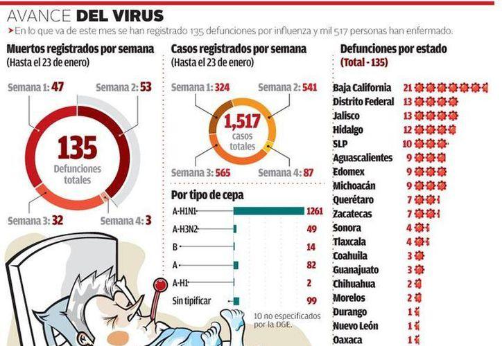 Los casos más severos de influenza se presentan en adultos de entre 35 y 55 años de edad que padecen alguna enfermedad crónica, como obesidad o diabetes. (Milenio)