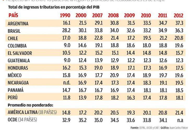 El reducido abanico de impuestos en Latinoamérica limita la recaudación: OCDE y Cepal. (Milenio)