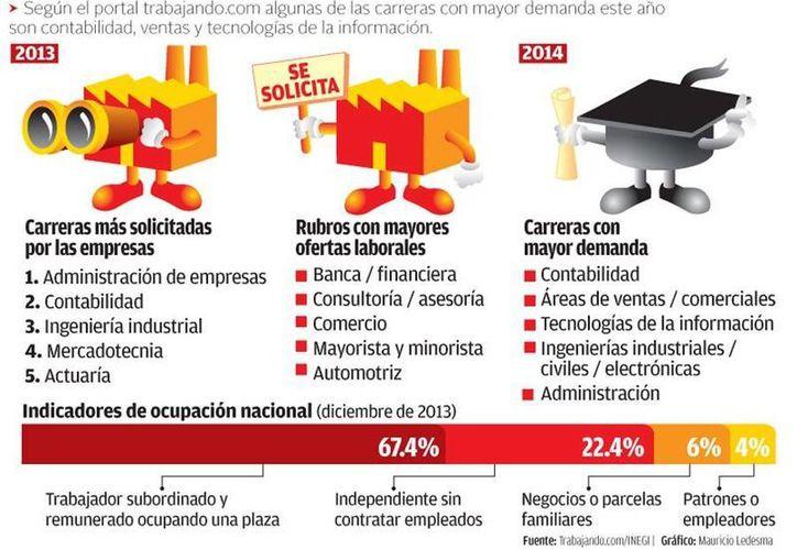 Gráfica acerca de ofertas labores, carreras con mayor demanda, etc. (Milenio)