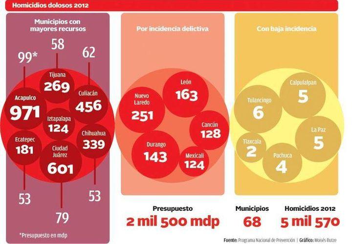 El 70% del fondo de prevención del delito será entregado antes del 15 de mayo. (Gráfica de Milenio)