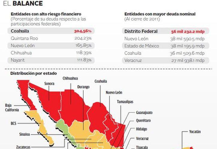 Las entidades federativas con el mayor volumen nominal de endeudamiento son el D.F., Nuevo León, Estado de México, Coahuila y Veracruz. (Milenio)