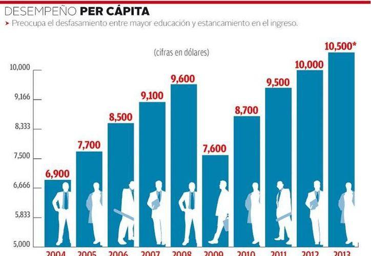 Según estudios del BBVA hace 50 años México estaba más cerca de EU que hoy en cuestión de relación escolaridad-ingresos. (Milenio)