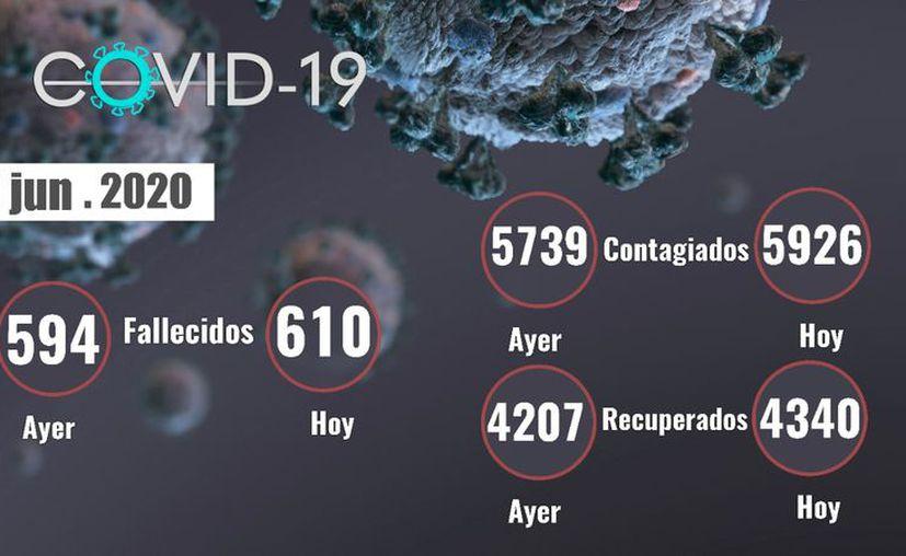 Los fallecimientos por Covid-19 continúan en estos primeros 10 días de julio. (Novedades Yucatán)