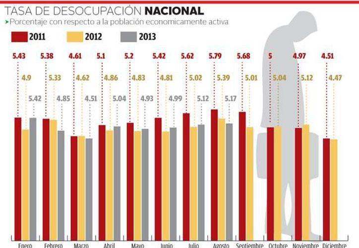 En el sector servicios se concentró 42.2 por ciento del total de la población mexicana con trabajo. (Milenio/Inegi)