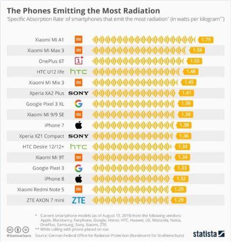 Estos son los celulares que más radiación emiten en 2019