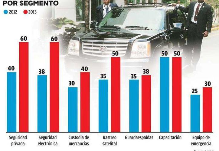 La seguridad privada ha aumentado más en el centro del país que en el Norte. (Milenio)