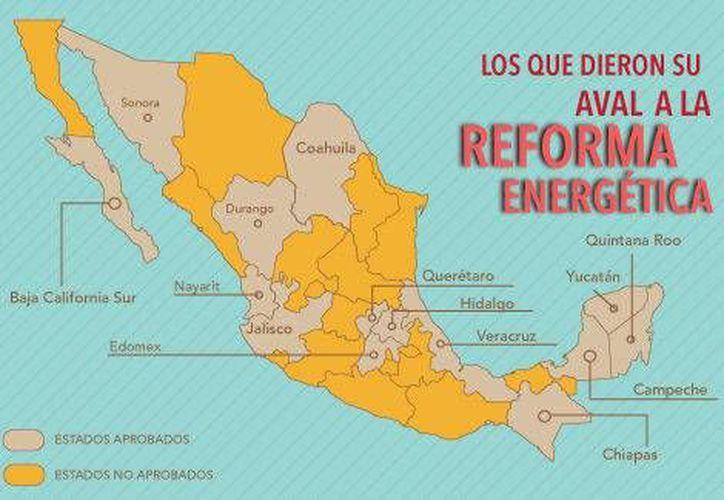 Gráfica que muestra los estados en cuyos congresos se ha aprobado la Reforma Energética y aquellos donde no ha ocurrido. (Milenio)