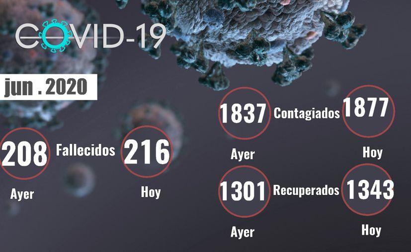 La cantidad de 8 personas fallecieron este lunes 1 de junio por Covid-19 en Yucatán.