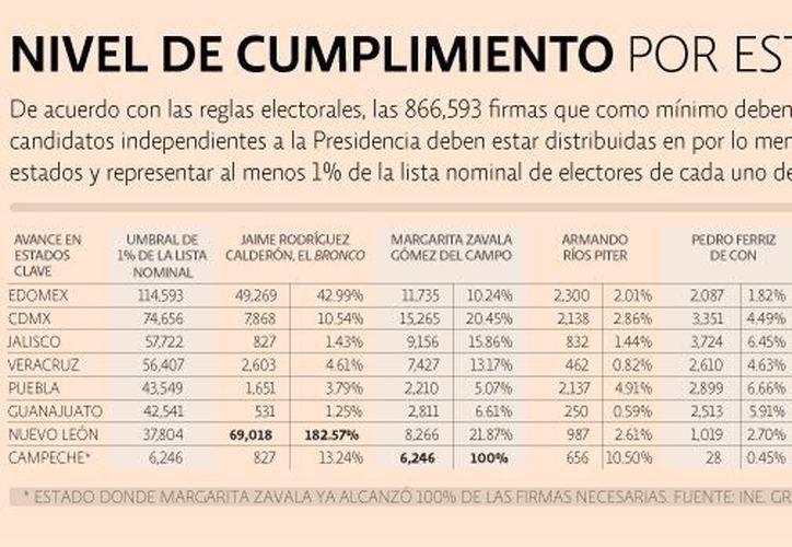 En Tabasco, el Bronco acumula 90.08% de las firmas. (El Economista)