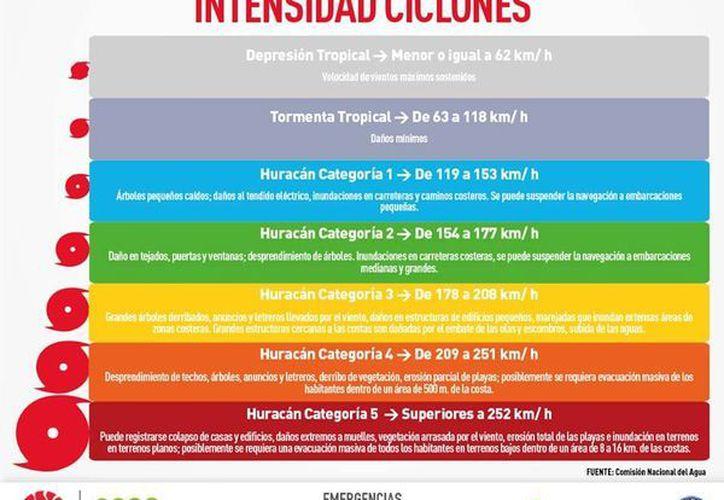 Para la intensidad de ciclones, existen cinco tipos de categorías. (Redacción/SIPSE)