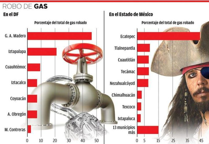 La factura por venta de gas LP es por 7 mil 800 millones de dólares al año. (Milenio)
