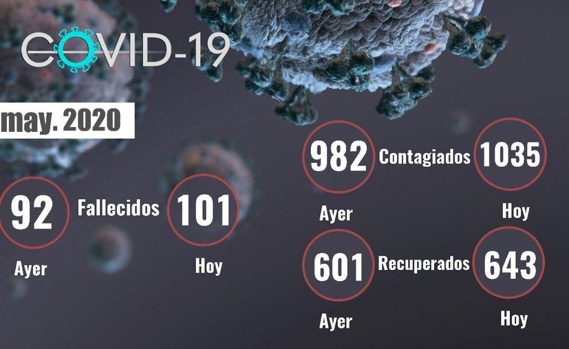 Otras 9 personas fallecieron por coronavirus, según se reportó este viernes en Yucatán, tal como sucedió este jueves, cuando 9 personas también perdieron la vida por Covid-19. (Novedades Yucatán)