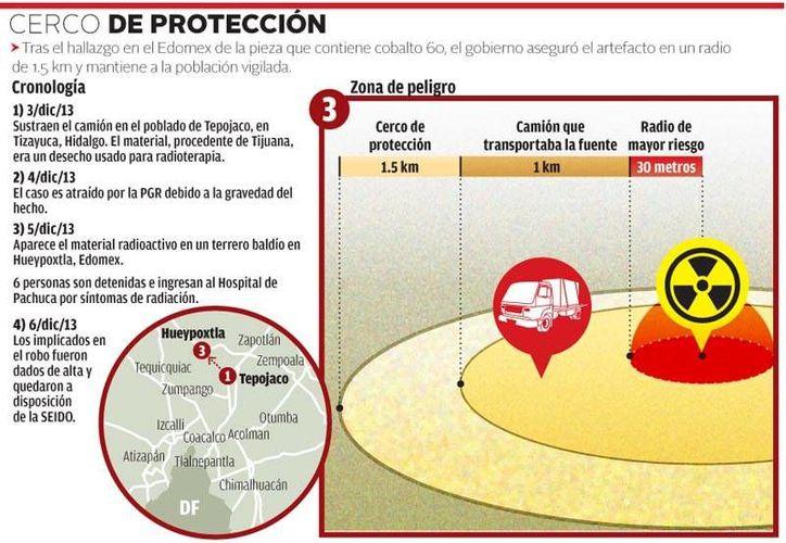 Tras el hallazgo del camión robado con todo y material radiactivo, el gobierno aplicó un cerco de protección. (Milenio)
