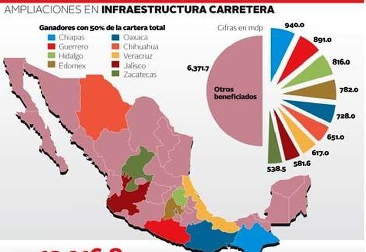 Las entidades que obtuvieron la repartición más baja de esas adecuaciones fueron Campeche, Quintana Roo, Morelos, Tlaxcala y Baja California. (Milenio)
