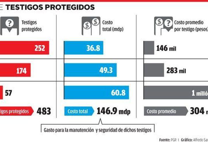 Costo de testigos protegidos. (Milenio)